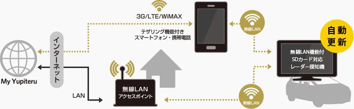 お使いのレーダー探知機が無線LAN更新に対応!