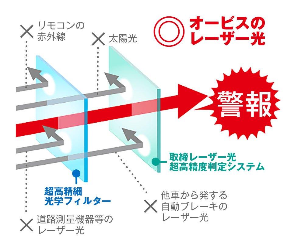 レーザー光超高精度光学フィルタ&判定システム搭載
